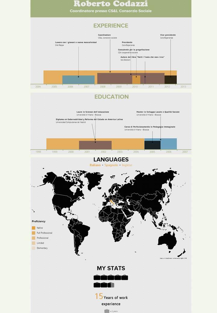 infografica curriculm roberto